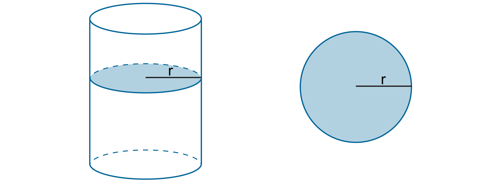 Rysunki walca zzaznaczonym przekrojem poprzecznym (w kształcie koła) ikoła otakim samym promieniu r.
