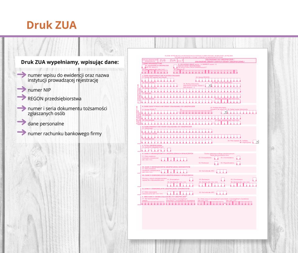 Ilustracja przedstawia druk ZUS ZUA.