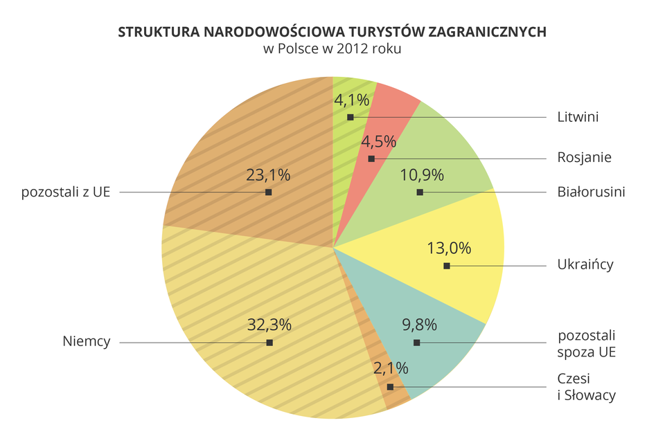 Na ilustracji diagram kołowy Struktura narodowościowa turystów zagranicznych wPolsce zuwzględnieniem państw sąsiednich iUnii Europejskiej. <table><tr><td>Rosjanie</td><td>4,50%</td></tr><tr><td>Białorusini</td><td>10,90%</td></tr><tr><td>Ukraińcy</td><td>13,00%</td></tr><tr><td>Pozostali spoza UE</td><td>9,80%</td></tr><tr><td>Litwini</td><td>4,10%</td></tr><tr><td>Czesi iSłowacy</td><td>2,10%</td></tr><tr><td>Niemcy</td><td>32,30%</td></tr><tr><td>Pozostali zUE</td><td>23,10%</td></tr></table>