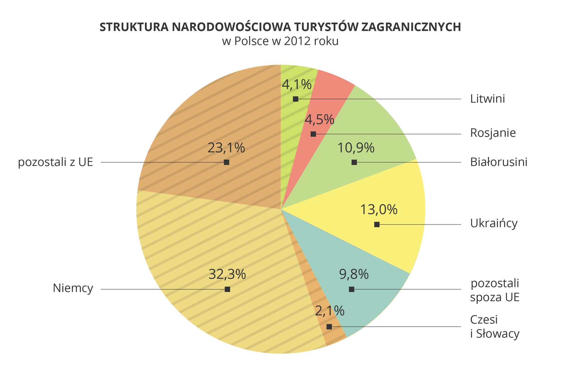 Na ilustracji diagram kołowy Struktura narodowościowa turystów zagranicznych wPolsce zuwzględnieniem państw sąsiednich iUnii Europejskiej. Rosjanie4,50%Białorusini10,90%Ukraińcy13,00%Pozostali spoza UE9,80%Litwini4,10%Czesi iSłowacy2,10%Niemcy32,30%Pozostali zUE23,10%
