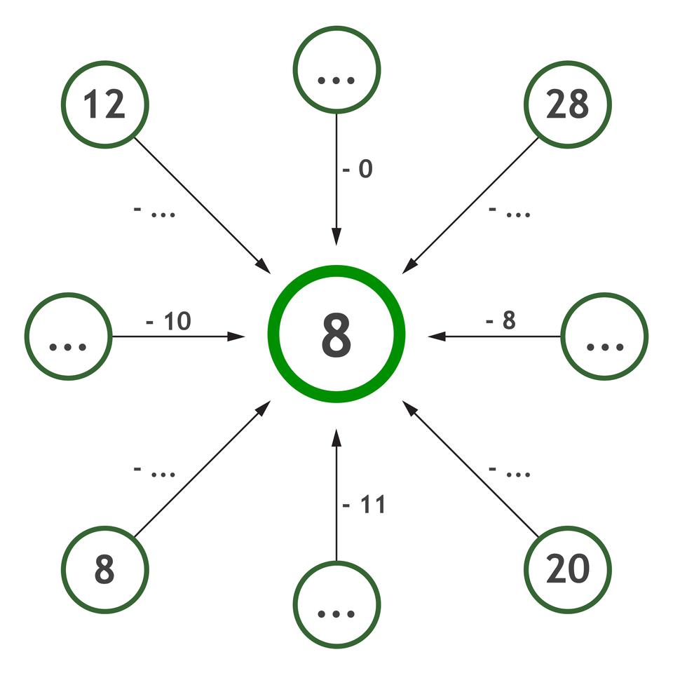 """""""Graf na odejmowanie pamięciowe liczb. Wśrodku liczba 8. Miejsca puste do uzupełnienia liczbami. 12 - puste =8"""