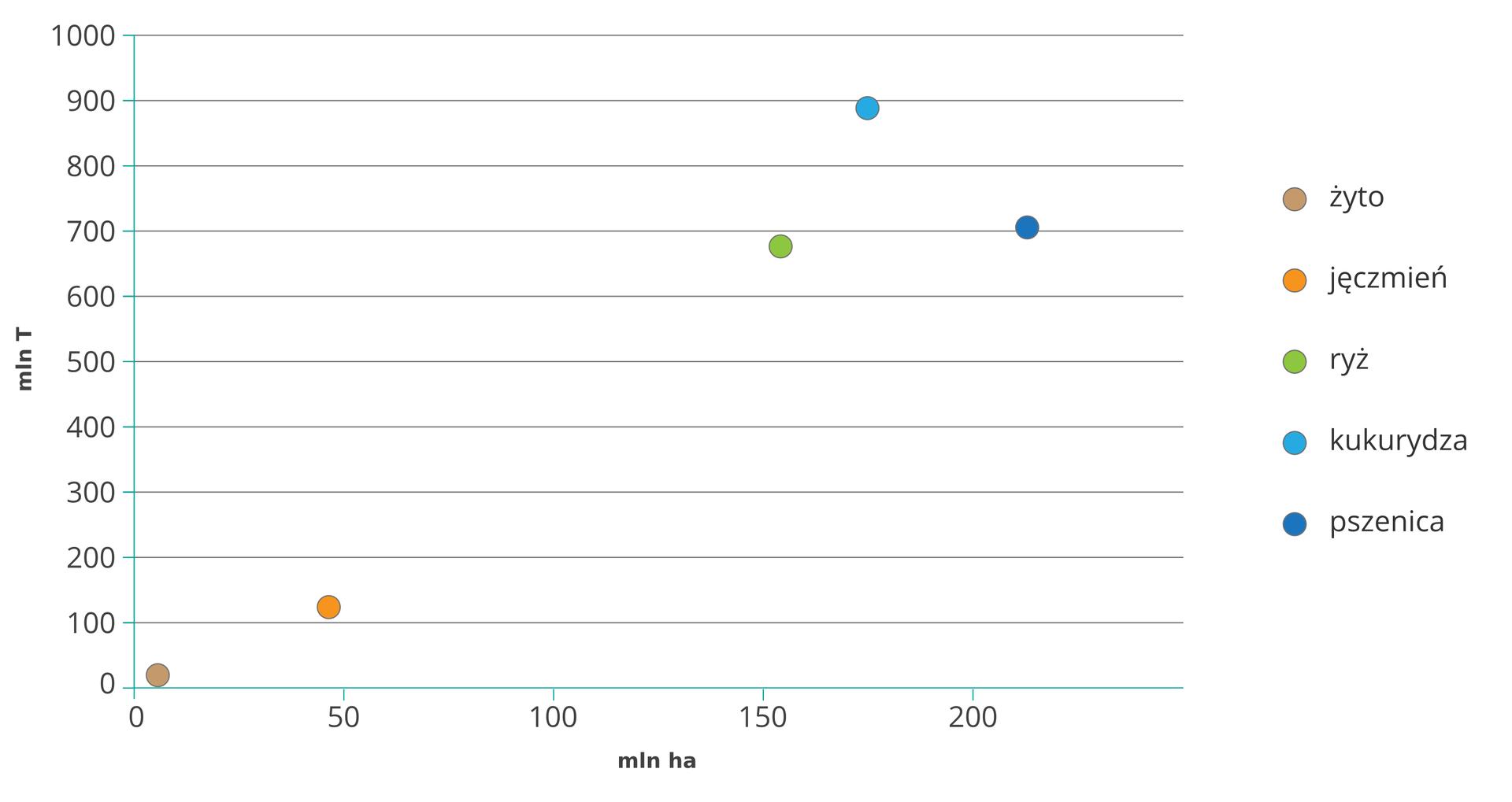 Na ilustracji wykres punktowy powierzchnia upraw izbiory głównych zbóż. Zlewej strony na osi pionowej miliony ton. Podziałka co 100, do 1000. Na osi poziomej miliony hektarów. Podziałka co 50, do 250. Żyto, jęczmień – lewy dolny róg, ryż, kukurydza, pszenica – prawy górny róg wykresu.