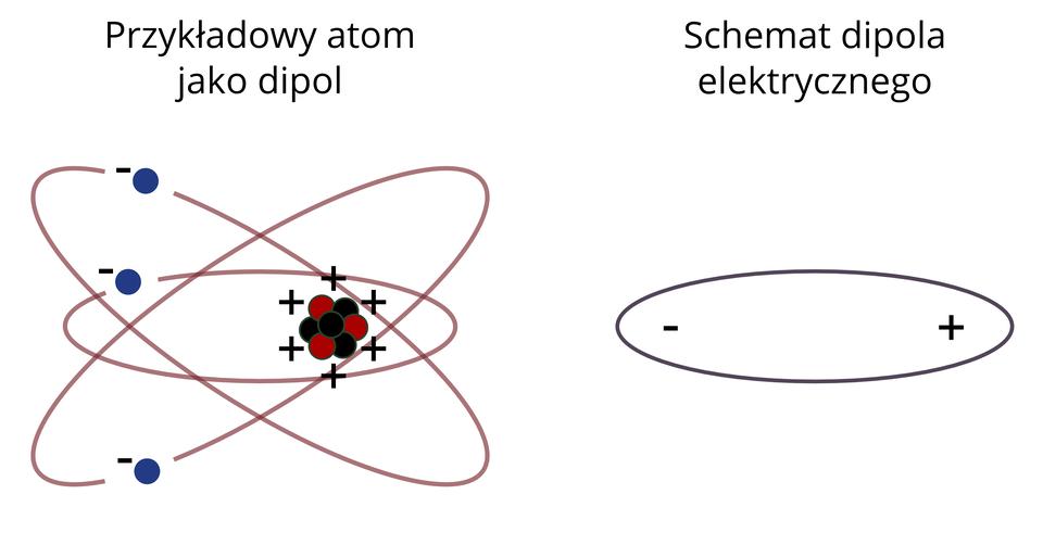 Dipol elektryczny