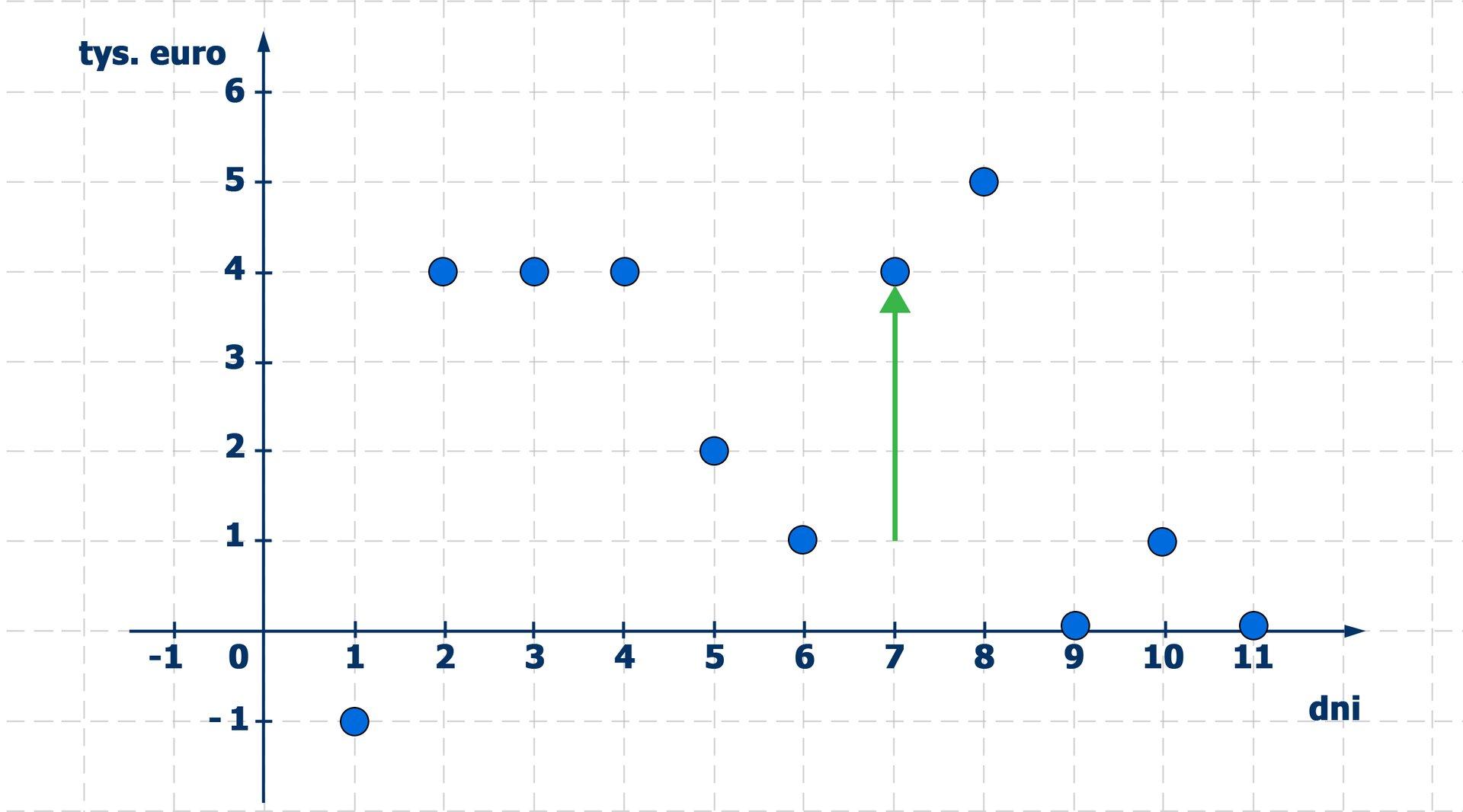 Wykres stanu konta, na którym strzałka skierowana wgórę pokazuje zasilenie stanu konta wsiódmym dniu miesiąca o3 tysiące euro.