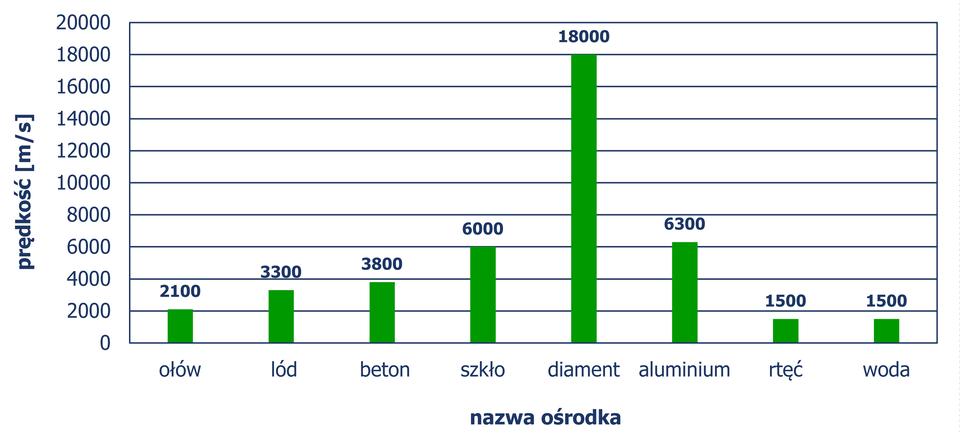 Diagram słupkowy pionowy, zktórego odczytujemy prędkość (w metrach na sekundę) rozchodzenia się dźwięku dla różnych ośrodków. Ołów – 2100, lód – 3300, beton – 3800, szkło – 6000, diament – 18000, aluminium – 6300, rtęć – 1500, woda – 1500.
