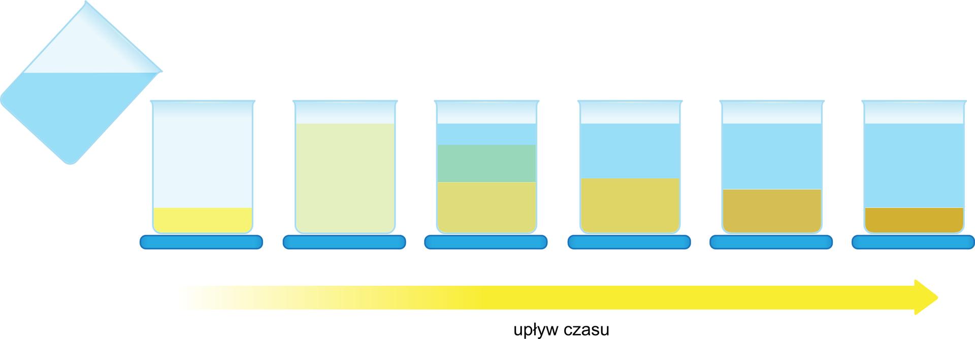 Rysunek przedstawia poszczególne etapy procesu sedymentacji, używanego do rozdzielania mieszanin niejednorodnych. Na pierwszym od lewej zsześciu rysunków do zlewki zawierającej piasek wlewana jest zdrugiej zlewki woda. Drugi rysunek zawiera zlewkę zjednorodną mieszaniną wody ipiasku, co jest punktem wyjścia dla procesu sedymentacji. Wmiarę upływu czasu, co ilustrują kolejne cztery rysunki, nierozpuszczalny wwodzie piasek opada na dno, pozostawiając nad sobą czystą wodę. Ostatni zsześciu rysunków, pierwszy od prawej przedstawia zlewkę, wktórej piasek iwoda tworzą wyraźne warstwy.