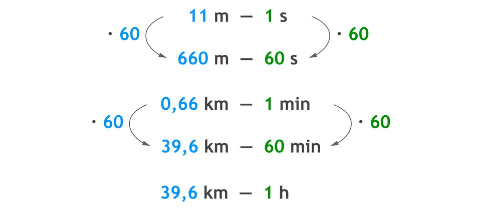 Zapis proporcji: 11 m– 1 siponiżej 660 – 60 s. 11 mrazy 60 =660 mi1 srazy 60 =60 s. Proporcja: 0,66 km – 1 min iponiżej 39,6 km – 60 min. 0,66 km razy 60 = 39,60 km i1 min razy 60 =60 min. 39,6 km – 1 h.