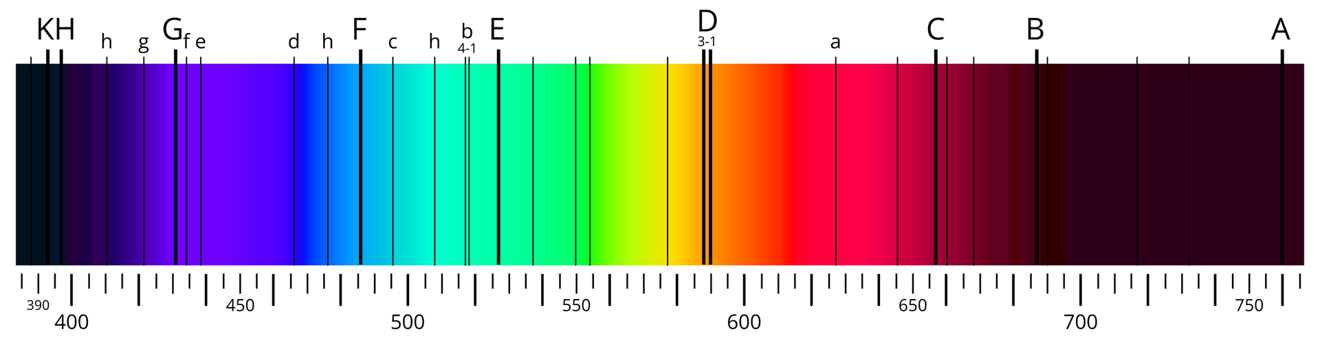 """Ilustracja to poziome widmo Słońca. Widmo słońca to poziomo ułożony długi prostokąt. Długość około piętnaście centymetrów. Wysokość około trzy centymetry. Powierzchnia prostokąta pokryta jest tęczowymi kolorami. Kolory zmieniają się wzależności od położenia linii absorpcyjnych. Poniżej dolnej krawędzi widma Słońca podziałka liczbowa. Podziałka rozpoczyna się po lewej stronie widma. Pierwsza liczba to trzysta dziewięćdziesiąt. Następne liczby podziałki zmieniają wartość opięćdziesiąt. Następna liczba to czterysta ana końcu podziałki występuje liczba siedemset pięćdziesiąt. Powierzchnia widma jest pokryta pionowymi czarnymi liniami absorpcyjnymi. Nad górną krawędzią widma Słońca znajdują się duże litery wskazujące cząsteczki. Lewa strona widma to widma """"ka"""" i""""ha"""" czyli linie wapnia. Widmo jest czarne. Następne linie to wodoru iżelaza. Widmo jest fioletowe, granatowe, jasno niebieskie. Barwy przechodzą wkolor żółty na środku widma. Na środku znajdują się linie absorpcyjne sodu. Na prawo kolor jest bardziej pomarańczowy, czerwony iróżowy. Na różowym, po prawej stronie widma, jest linia absorpcyjna wodoru. Na końcu prawej strony widma kolor przechodzi wciemno bordowy. Dwie linie na końcu prawej strony to linie absorbcyjne tlenu."""
