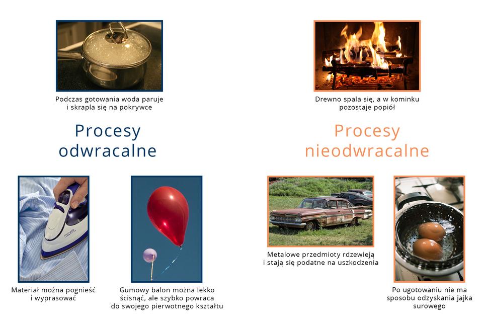 Schemat prezentujący procesy odwracalne - po lewej stronie (ściskanie balonu, parowanie iskraplanie wody wczasie gotowania, prasowanie igniecenie materiału) oraz odwracalne po prawej (spalanie, rdzewienie, gotowanie jaj).