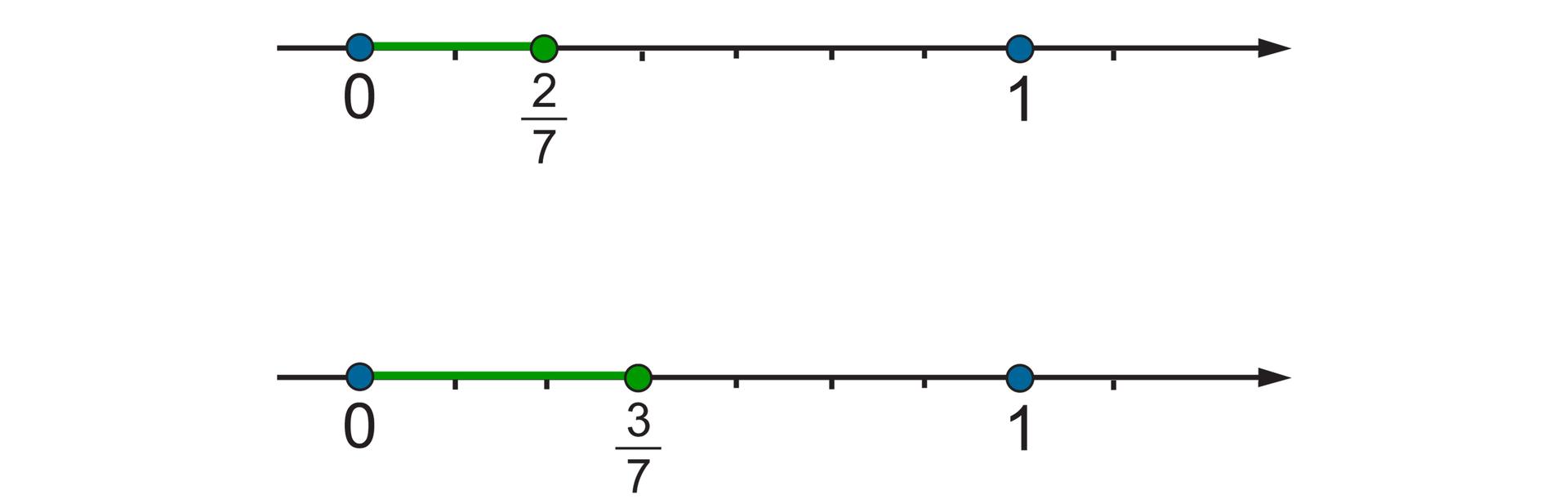 Rysunek dwóch osi liczbowych zzaznaczonymi punktami 0 i1. Odcinek jednostkowy podzielony na 7 równych części. Na pierwszej osi zaznaczony punkt dwie siódme. Na drugiej osi zaznaczony punkt trzy siódme.