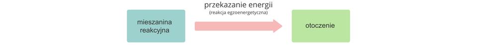 Ilustracja przedstawia schemat przemiany egzoenergetycznej, czyli takiej, której towarzyszy wydzielanie energii do otoczenia. Zlewej strony rysunku znajduje się niebieskie pole znapisem Mieszanina reakcyjna, azprawej zielone opisane słowem Otoczenie. Pomiędzy nimi znajduje się czerwona strzałka znapisem Energia skierowana wprawą stronę.