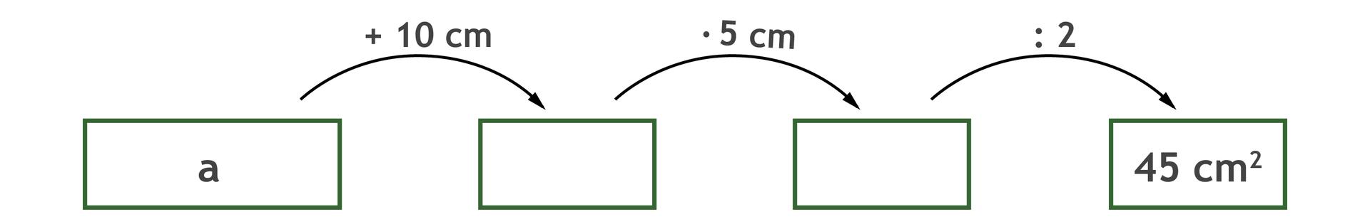 Graf, który ilustruje sposób obliczenia pola trapezu a+10 cm puste razy 5 cm puste dzielone przez 2 cm = 45 centymetrów kwadratowych.