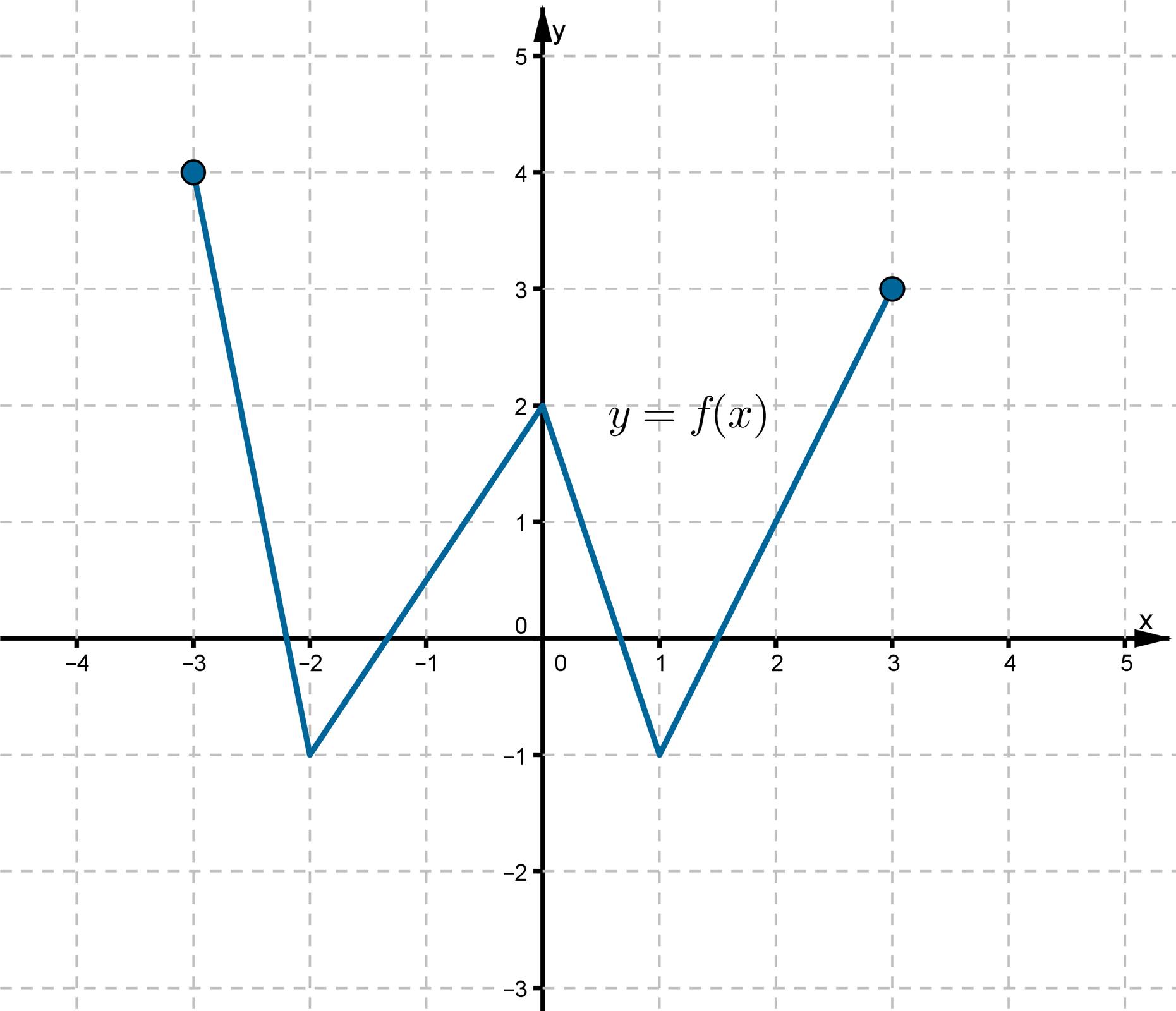 Wykres funkcji fwpostaci łamanej złożonej zczterech odcinków leżącej wpierwszej, drugiej, trzeciej iczwartej ćwiartce układu współrzędnych. Funkcja ma cztery miejsca zerowe. Do wykresu funkcji należą punkty owspółrzędnych (-3, 4), (0, 2), (3, 3). Najmniejszą wartość funkcja przyjmuje wpunktach owspółrzędnych (-2, -1), (1, -1).