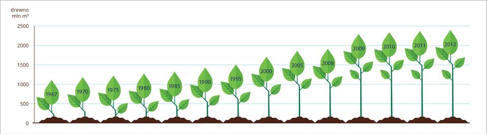 Ilustracja przedstawia wykres, złożony zzielonych sadzonek na brązowej podstawie. Symbolizują one zasoby drewna wpolskich lasach od roku 1967 do 2012. Wielkość sadzonki odpowiada wielkości zasobów, opisanej na osi Yzlewej wmilionach metrów sześciennych.