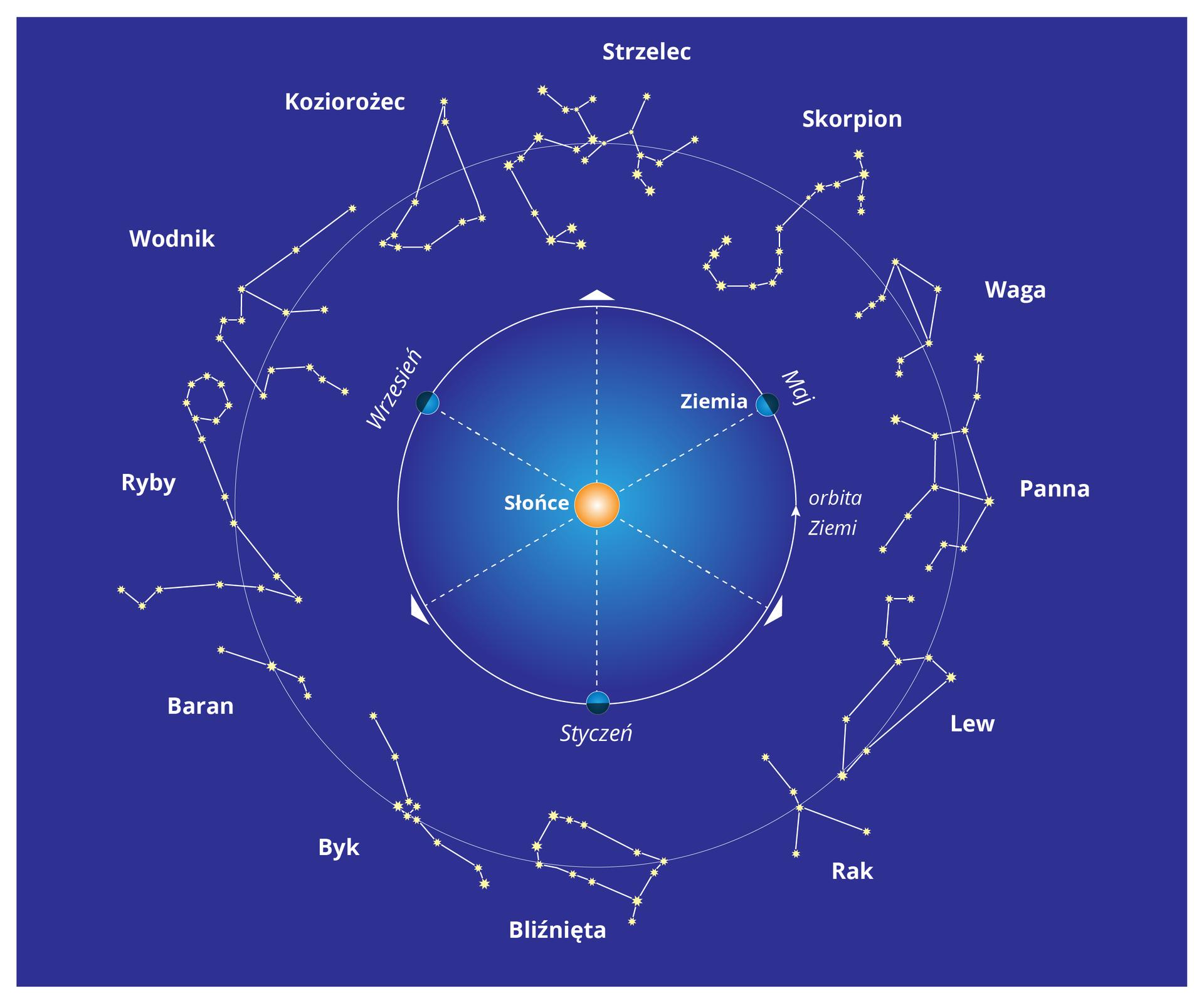 Ilustracja prezentuje zodiak. Wśrodku ilustracji znajduje się Słońce. Dookoła niego okrąg podzielony na sześć równych części. Na zewnątrz większy okrąg na którym narysowano gwiazdozbiory poszczególnych znaków zodiaku.