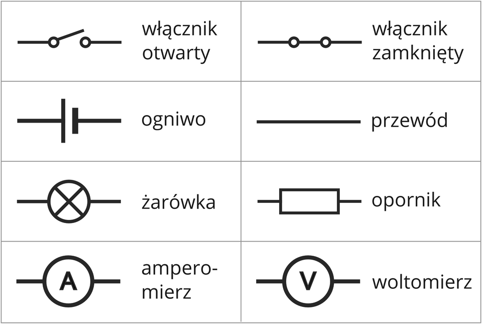 Elementy obwodu elektrycznego iich symbole