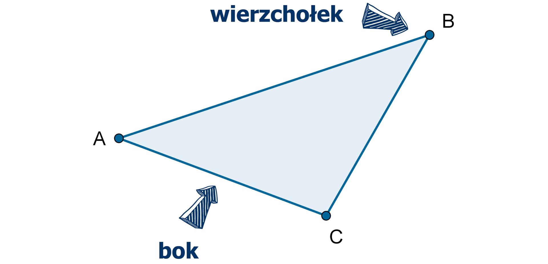 Rysunek trójkąta owierzchołkach ABC. Wskazany jest wierzchołek ibok trójkąta.