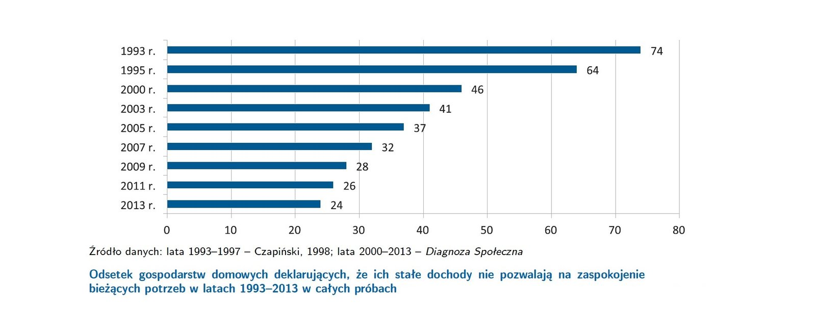 Wykres przedstawiający wskaźnik osób deklarujących, że nie starcza im na pokrycie wszystkich wydatków
