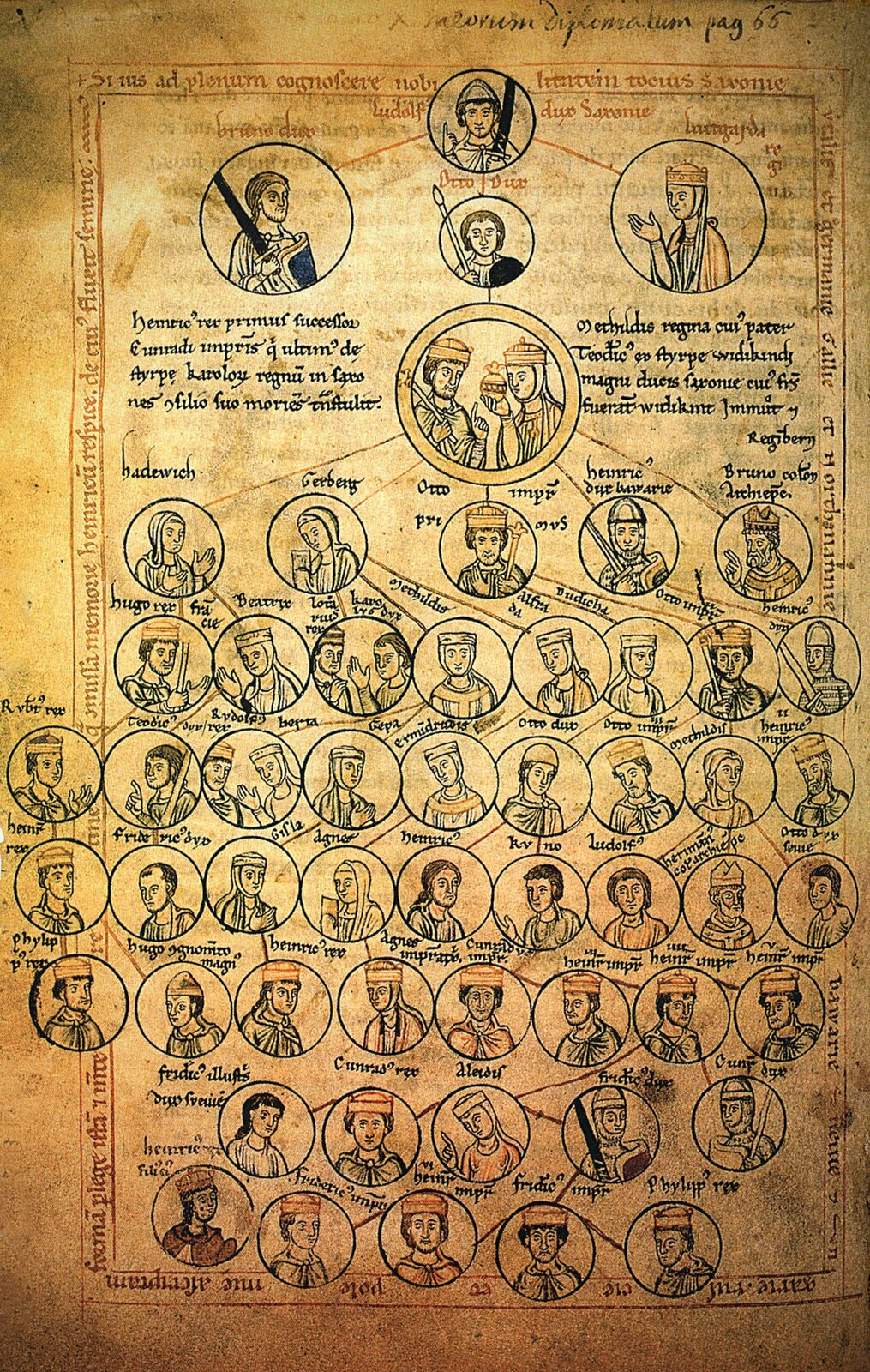 Drzewo genealogiczne cesarzy rzymskich, XII wiek Źródło: Drzewo genealogiczne cesarzy rzymskich, XII wiek.