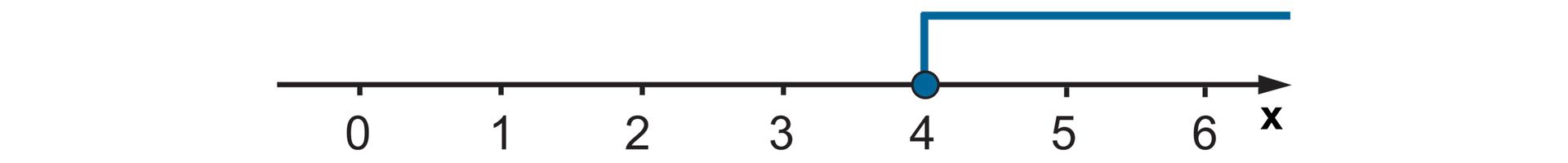 Rysunek osi liczbowej zzaznaczonymi punktami od 0 do 6. Zamalowane kółko wpunkcie 4 izaznaczone wszystkie liczby wprawo od 4.