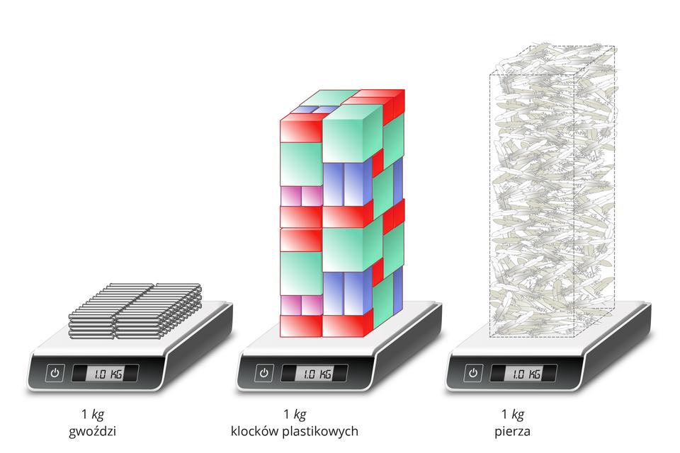Ilustracja przedstawia trzy wagi elektroniczne. Na każdej znich znajduje się po 1 kilogramie substancji oróżnej gęstości. Na pierwszej wadze są gwoździe, na drugiej plastikowe klocki, ana trzeciej pierze.