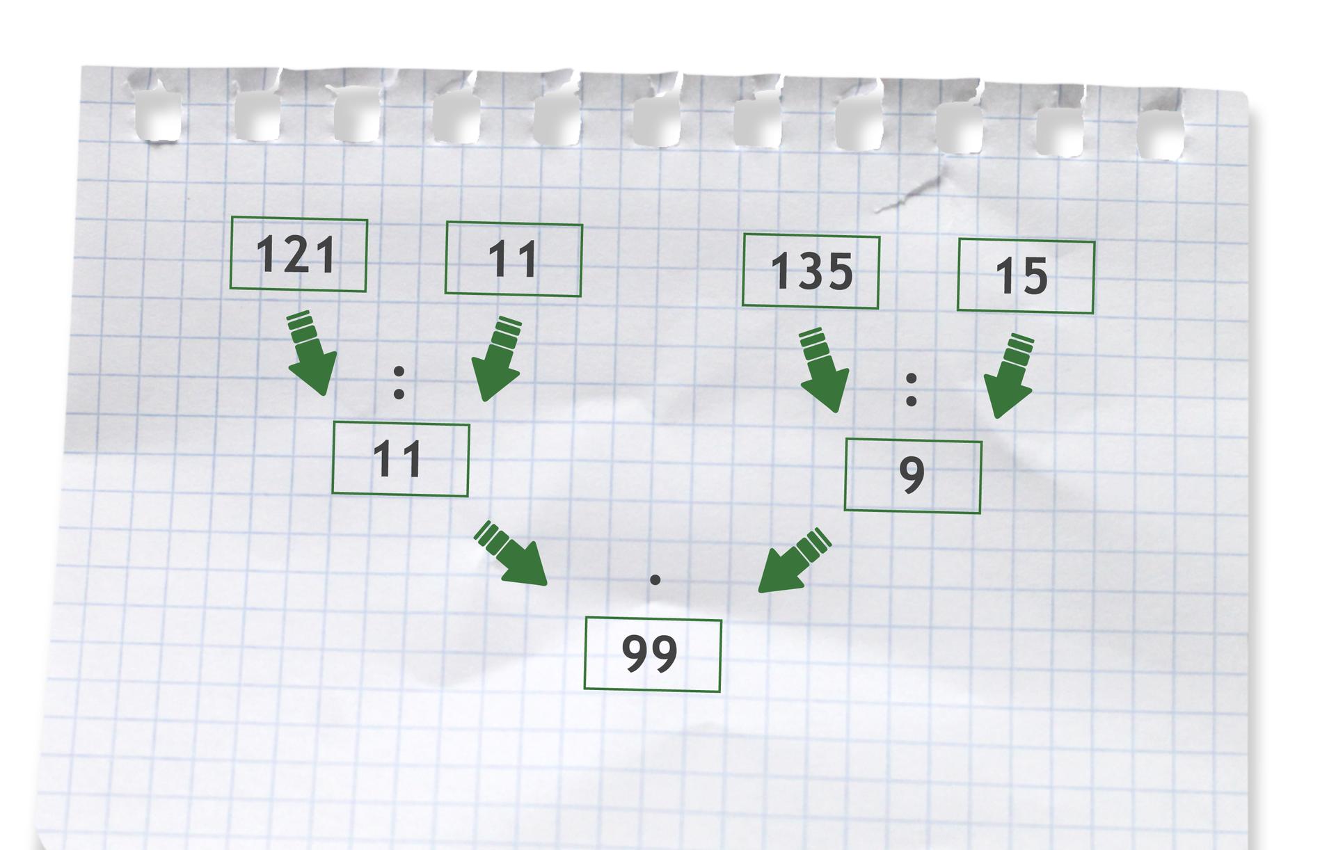 Przykład: (121 dzielone przez 11) razy (135 dzielone przez 15) =11 razy 9 =99. Rozwiązanie zadania podpunkt c.