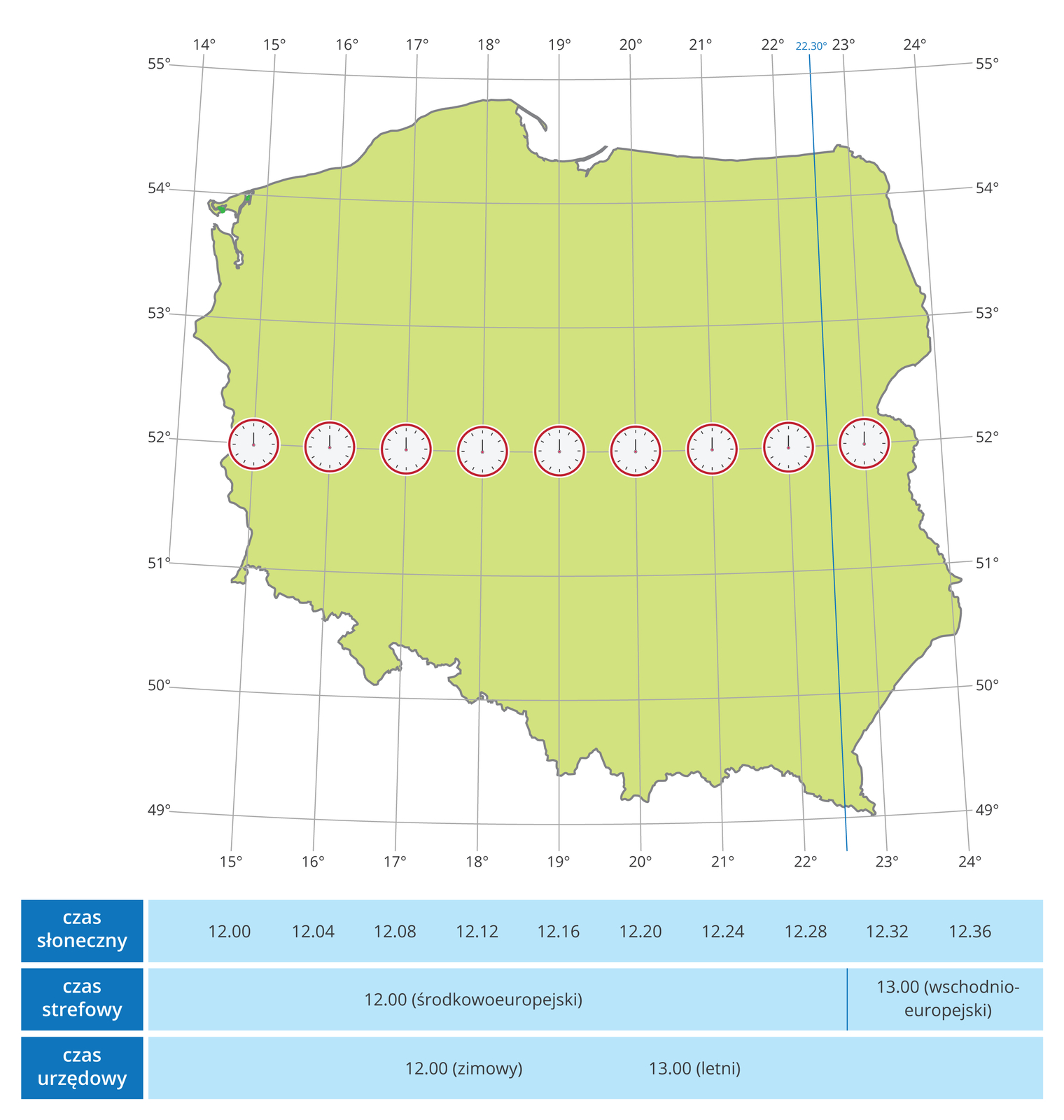 Ilustracja prezentuje mapę Polski znaniesioną siatką współrzędnych geograficznych. Pod ilustracją umieszczono tabelkę zopisem czasu słonecznego. Na pierwszym zegarze na zachodzie jest godzina 12.00. ana ostatnim na wschodzie jest 13.36. Polska leży wstrefie czasu środkowoeuropejskiego.