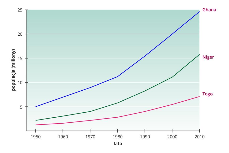 Wykres przedstawiający zmianę liczby mieszkańców krajów Afryki, na przykładzie Ghany, Nigru, Togo wlatach tysiąc dziewięćset pięćdziesiąt dwa tysiące dziesięć. Trzy kolorowe linie, tendencja rosnąca. Ghana od pięciu do dwudziestu pięciu milionów. Niger od dwóch ipół do piętnastu milionów. Togo od około jednego miliona do sześciu.