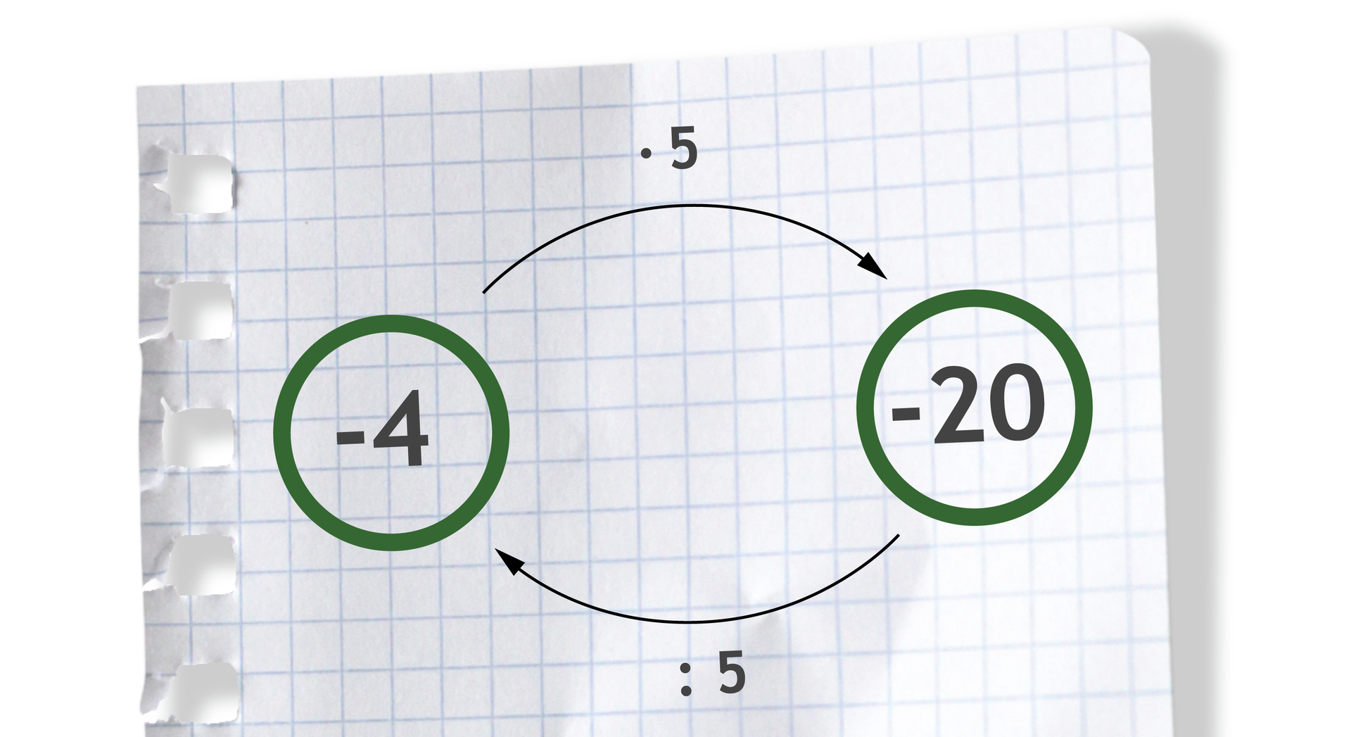 Graf ilustruje rozwiązanie przykładu: -4 razy 5 =-20 oraz -20 dzielone przez 5 =-4.