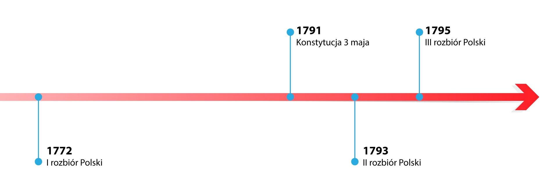 Ilustracja przedstawia czerwoną oś czasu skierowaną wprawo. Na osi zaznaczono następujące punkty: 1772 pierwszy rozbiór Polski, 1791 Konstytucja trzeciego maja, 1793 drugi rozbiór Polski, 1795 trzeci rozbiór Polski.