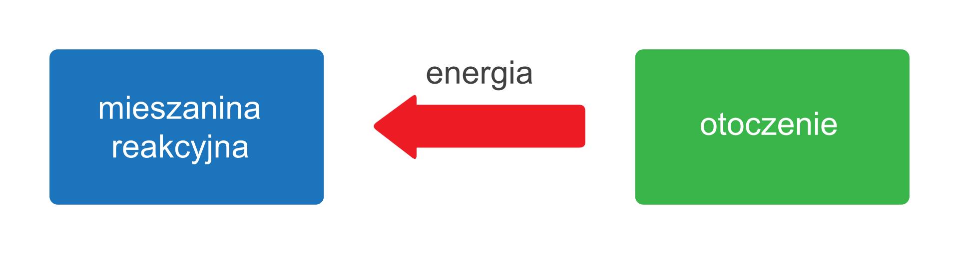 Ilustracja przedstawia schemat przemiany egzoenergetycznej, czyli takiej, której towarzyszy wydzielanie energii do otoczenia. Zlewej strony rysunku znajduje się niebieskie pole znapisem Mieszanina reakcyjna, azprawej zielone opisane słowem Otoczenie. Pomiędzy nimi znajduje się czerwona strzałka znapisem Energia skierowana wlewą stronę.