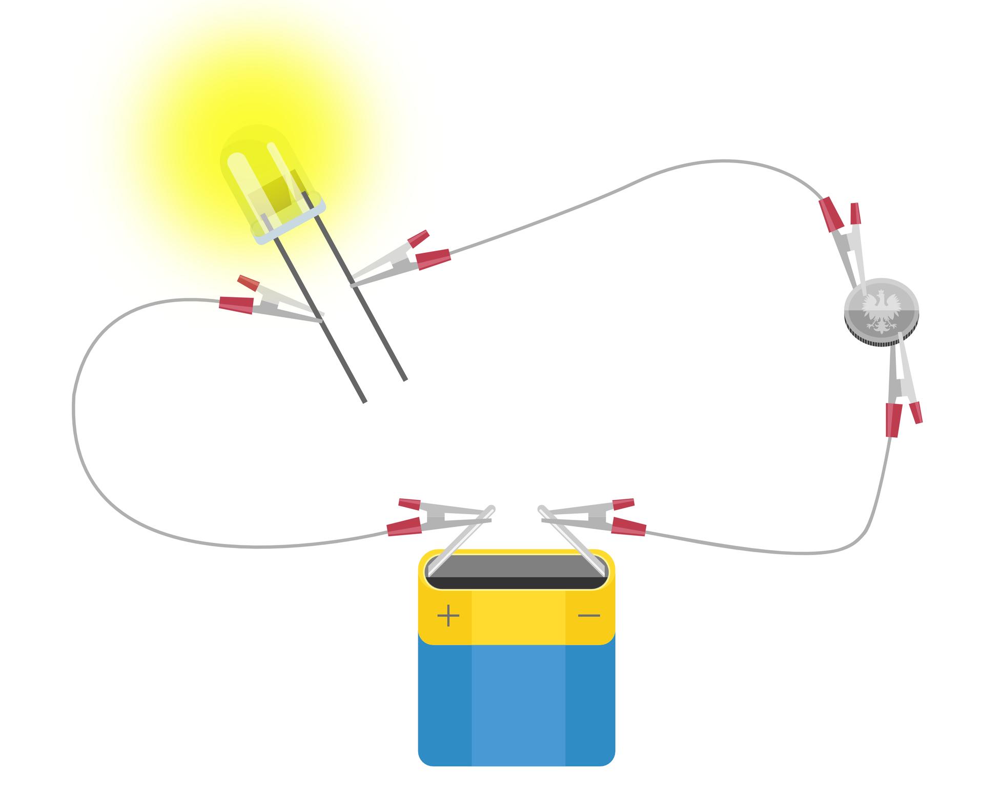 Rysunek obwodu elektrycznego, wktórym bateria połączona jest zmetalową monetą, anastępnie zdiodą LED. Dioda na rysunku świeci.