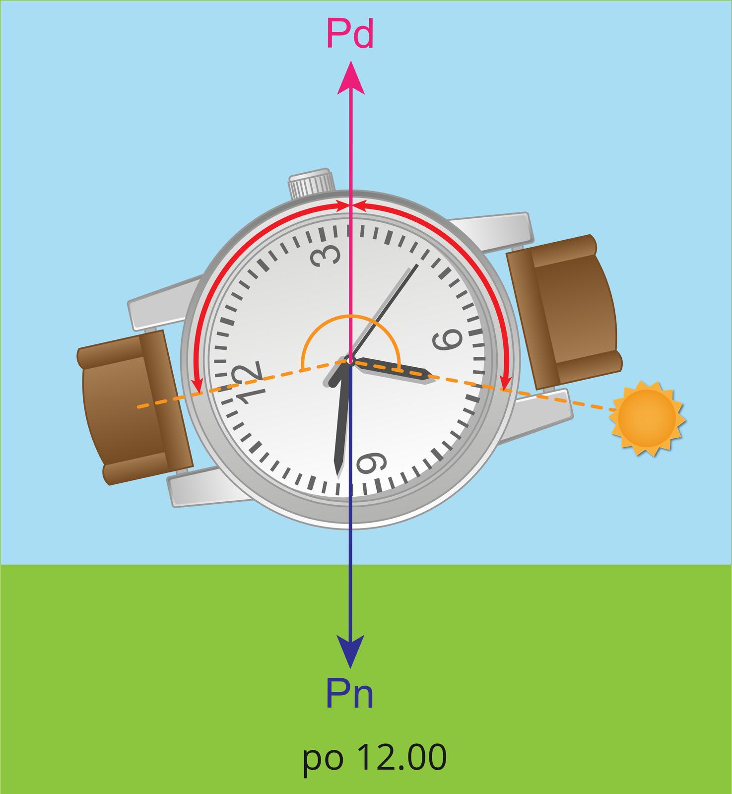 Na ilustracji zaprezentowano wyznaczanie kierunku południowego zużyciem zegarka wskazówkowego, wgodzinach przed 6.00 ipo 18.00.