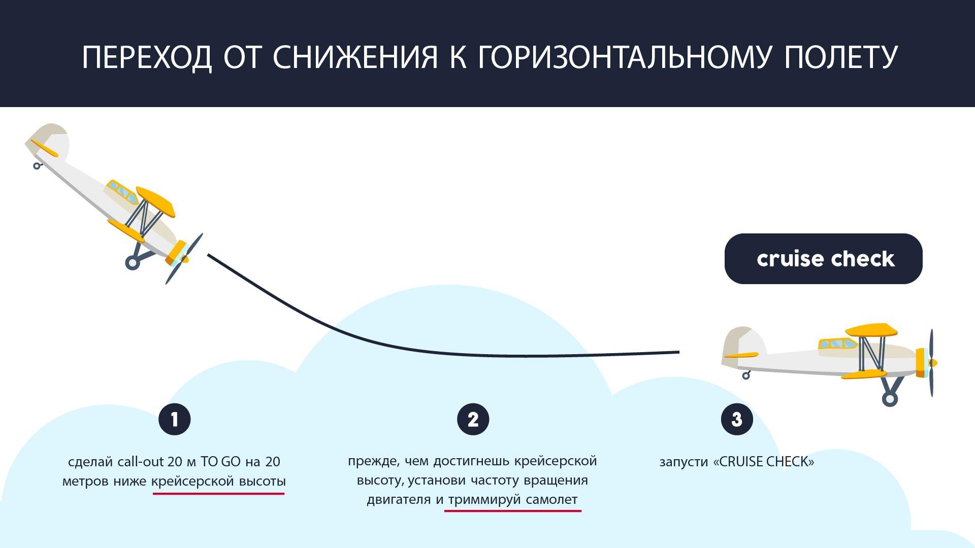 На изображении представлен переход от снижения к горизонтальному полету. Grafika przedstawia przejście ze zniżania do lotu poziomego.