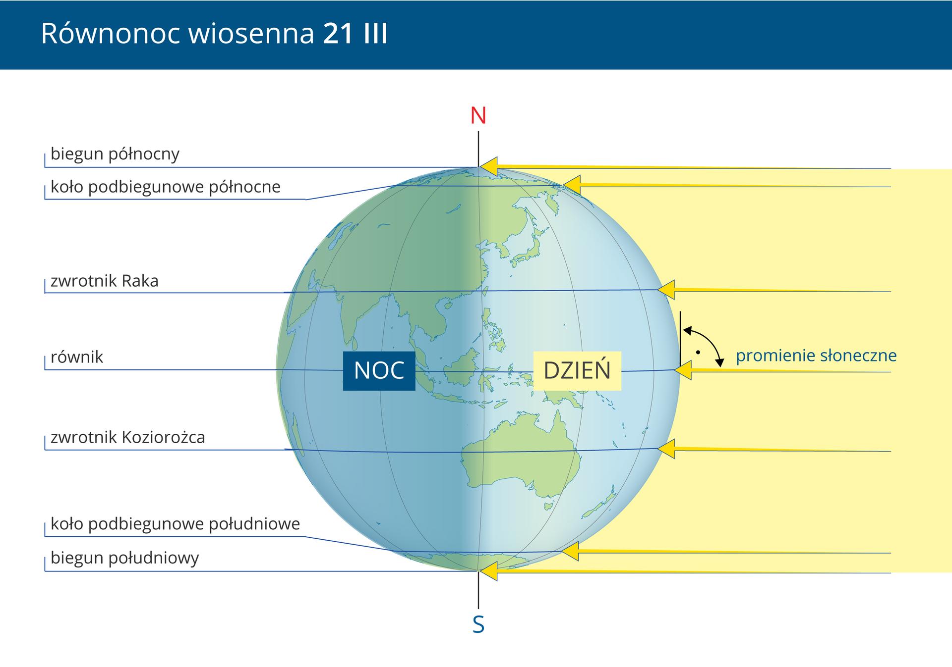 Galeria czterech slajdów prezentuje oświetlenie Ziemi pierwszego dnia, każdej pory roku. Na każdym slajdzie opisano kulę Ziemską od północy: biegun północny, koło podbiegunowe, zwrotnik Raka, równik, zwrotnik Koziorożca, koło podbiegunowe południowe, biegun południowy.Pierwsza ilustracja – równonoc wiosenna, 21 marca. Kula Ziemska jest równomiernie oświetlona do połowy zprawej strony - dzień, druga połowa ciemna zlewej strony, to noc. Zaznaczono prosty kąt padania promieni Słonecznych na równiku.