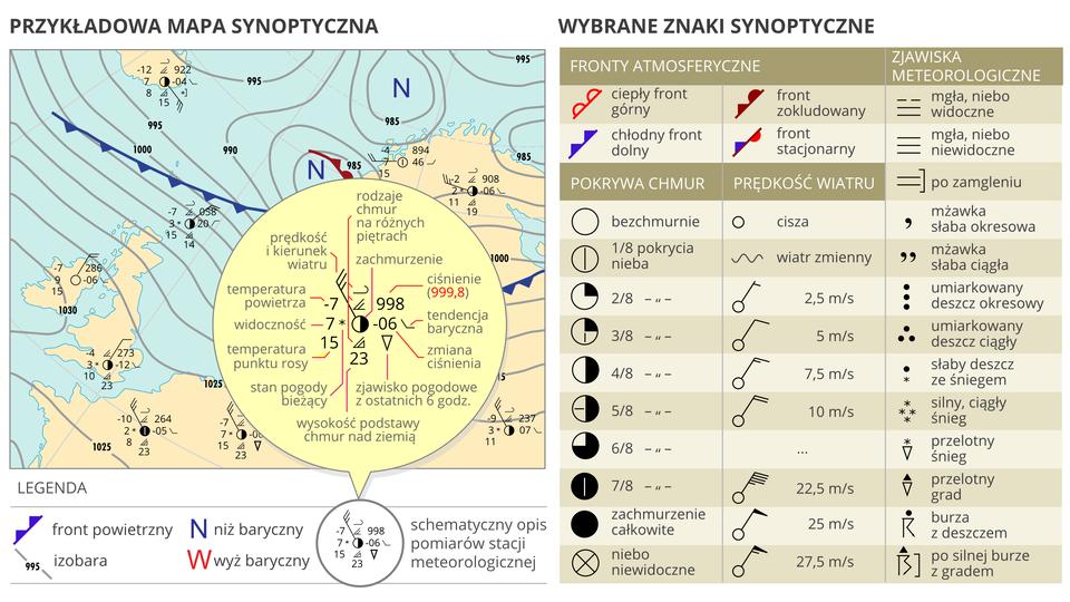 Ilustracje prezentują symbole znaków synoptycznych. Znaki to piktogramy odnoszące się zjawisk meterologicznych. Mała zielona gwiazdka to śnieg, zielona kropka to deszcz ciągły, skrzyżowane czerwone strzałki wskazują zawieje lub zamiecie. Znaki wskazujące wielkość zachmurzenia iprędkość wiatru. Na przykład okrąg to niebo bezchmurne, okrąg ze znakiem iks wewnątrz to niebo niewidoczne, falista linia to wiatr zmienny, dwie krótkie poziome równoległe linie to zamglenie, czarna kropka wewnątrz nawiasów okrągłych to daleki deszcz.
