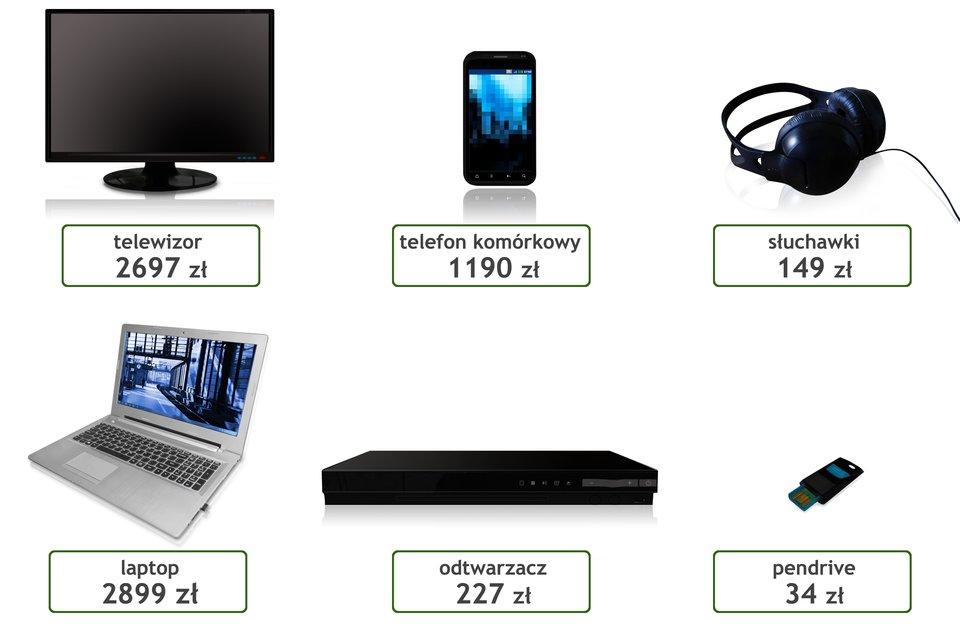 Rysunek sześciu sprzętów elektronicznych. Telewizor – cena 2697 euro. Telefon komórkowy – cena 1190 euro. Słuchawki – cena 149 euro. Laptop – cena 2899 euro. Odtwarzacz – cena 227 euro. Pendrive – cena 34 euro.