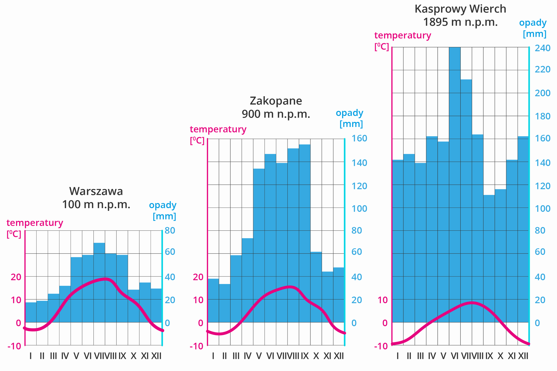 Grafika przedstawiająca trzy wykresy klimatyczne dla Warszawy, Zakopanego iKasprowego Wierchu.