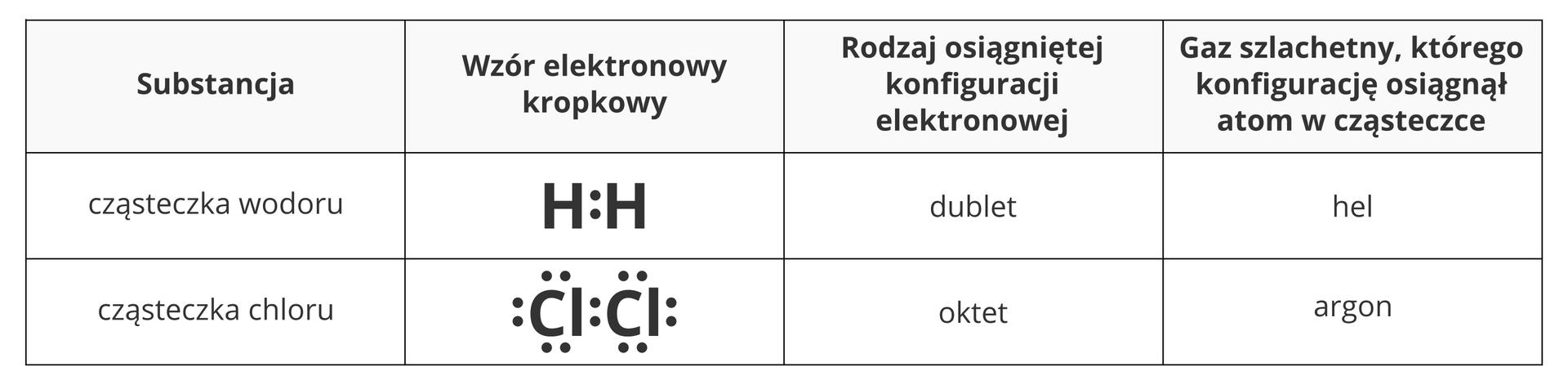 Wiązania Chemiczne Kowalencyjne I Kowalencyjne