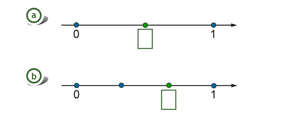 Rysunek dwóch osi liczbowych zzaznaczonymi punktami 0 i1. Na pierwszej osi odcinek jednostkowy podzielony na 2 równe części, szukany punkt wpołowie. Na drugiej osi odcinek jednostkowy podzielony na 3 równe części, szukany punkt wyznacza dwie ztrzech części.