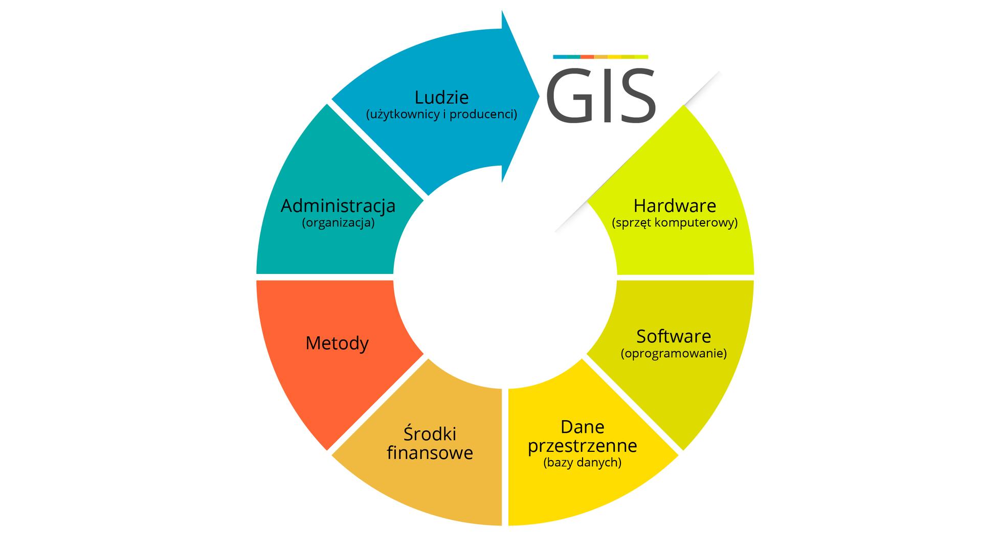 Elementy struktury funkcjonowania systemu informacyjnego: Hardware (sprzęt komputerowy), Software (oprogramowanie), Dane przestrzenne (bazy danych), Ludzie (użytkownicy iproducenci), Administracja (organizacja), Zasoby finansowe, Metody.