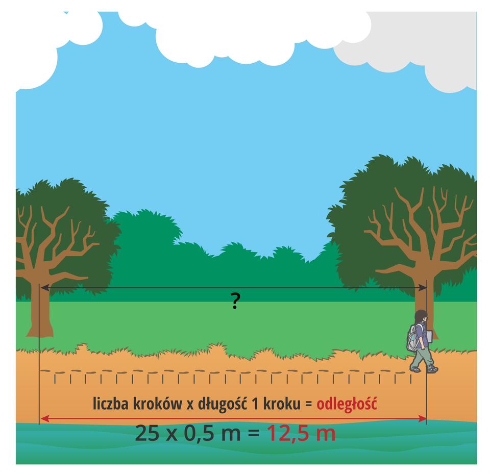Ilustracja przedstawia trzeci etap dokonywania pomiaru odległości metodą liczenia kroków: mnożenie liczby kroków przez średnią długość kroku, czyli ustalanie odległości.