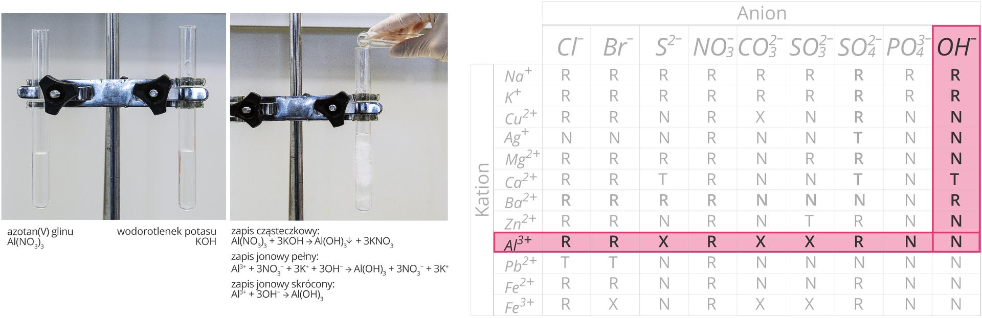 Ilustracja składa się zdwóch zdjęć oraz tabeli umieszczonych wjednym szeregu obok siebie. Zdjęcia dodatkowo zaopatrzone są wpodpisy. Pierwsze zdjęcie zlewej strony przedstawia dwie probówki unieruchomione wpodwójnej łapie statywu. Podpis pod lewą probówką informuje, że znajdującą się wniej bezbarwną cieczą jest roztwór azotanu pięć glinu owzorze Al NO3 trzy razy wzięte. Podpis pod prawą probówką informuje, że bezbarwna ciecz wewnątrz naczynia to roztwór wodorotlenku potasu owzorze KOH. Drugie zdjęcie przedstawia moment przelewania zawartości jednej probówki do drugiej. Zachodzi reakcja wwyniku której wytrąca się biały osad. Poniżej zapis przebiegu tej reakcji wpostaci cząsteczkowej, jonowej pełnej ijonowej skróconej. Wynika znich, że wwyniku przereagowania azotanu pięć glinu zwodorotlenkiem potasu powstają wodorotlenek glinu Al OH trzy razy wzięte, który opada wpostaci osadu oraz trzy atomy azotanu pięć potasu. Cechą szczególną tej akcji jest to, że biorą wniej udział tak naprawdę tylko wolne jony Al trzy plus oraz OH minut, które łącząc się ze sobą tworzą związek nierozpuszczalny wwodzie. Trzecia część ilustracji, zajmująca całą jej prawą stronę to znana zpoprzednich lekcji tabela rozpuszczalności zzaznaczonym na różowo wierszem dla kationu glinu oraz kolumną dla anionu grupy wodorotlenkowej. Pole znajdujące się na skrzyżowaniu tego wiersza ikolumny informuje nas, że Al OH trzy razy wzięte jest związkiem nierozpuszczalnym wwodzie.