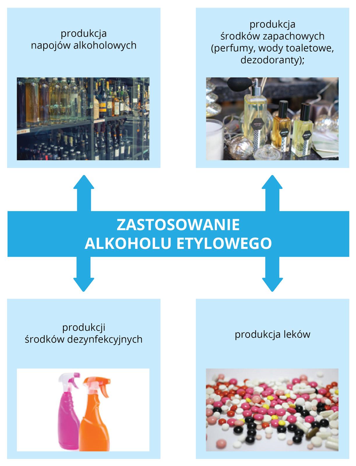 Zastosowania alkoholu etylowego