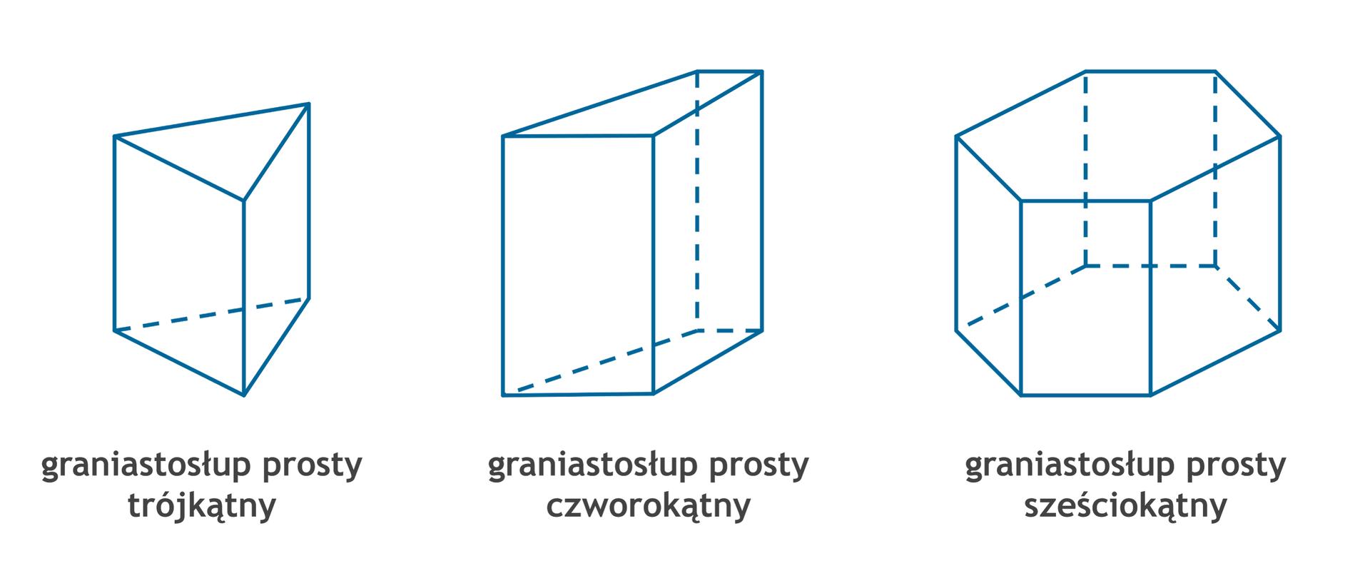 Rysunek graniastosłupa prostego trójkątnego, graniastosłupa prostego czworokątnego igraniastosłupa prostego sześciokątnego.