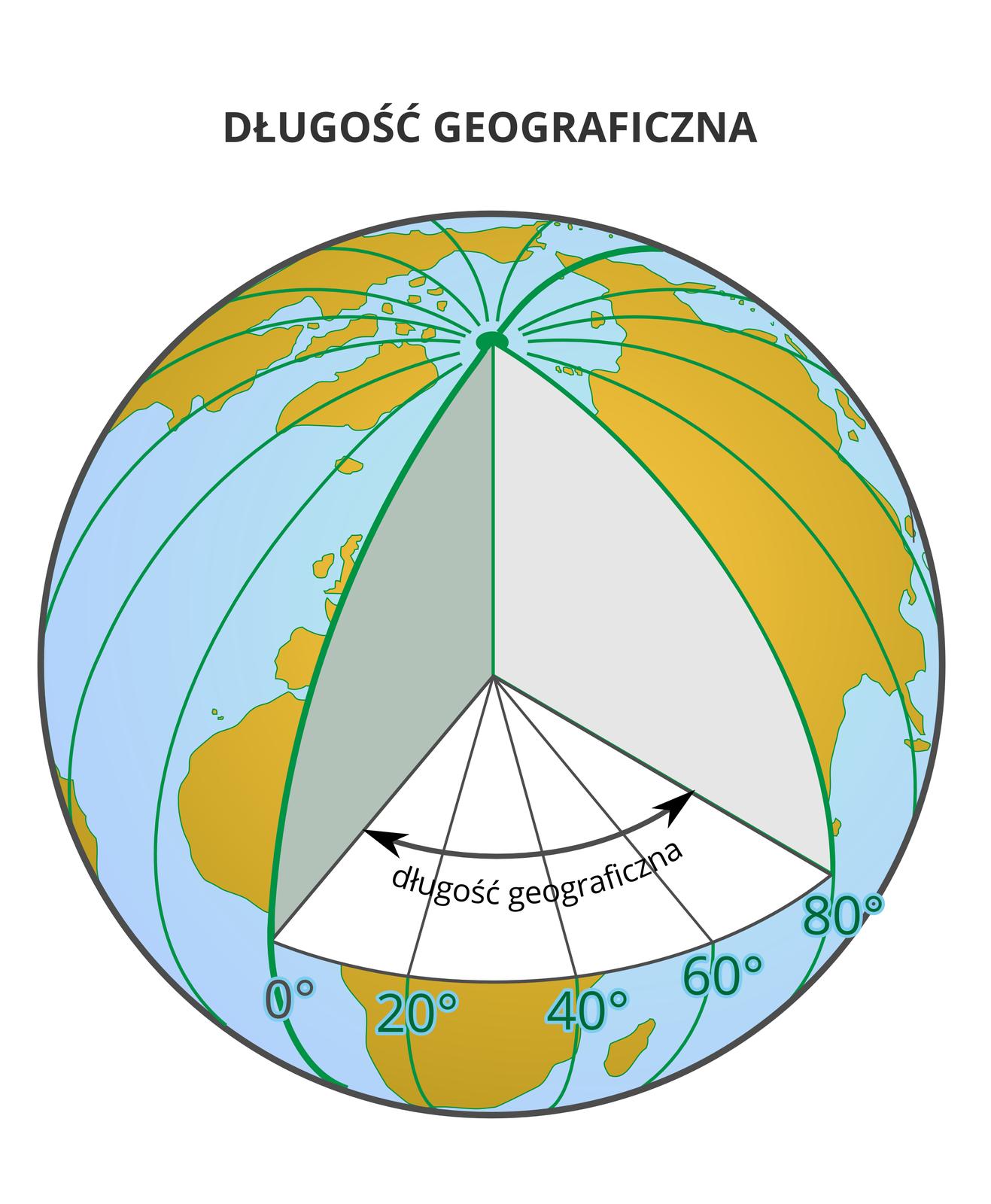 Ilustracja prezentuje definicje długości geograficznej. Na ilustracji kula Ziemska, wktórej wycięto górną ćwiartkę izaznaczono kąt dwuścienny między płaszczyzną biegnącego pionowo południka 0° apłaszczyzną południka biegnącego pionowo iprzechodzącego przez dany punkt, tutaj 80o.