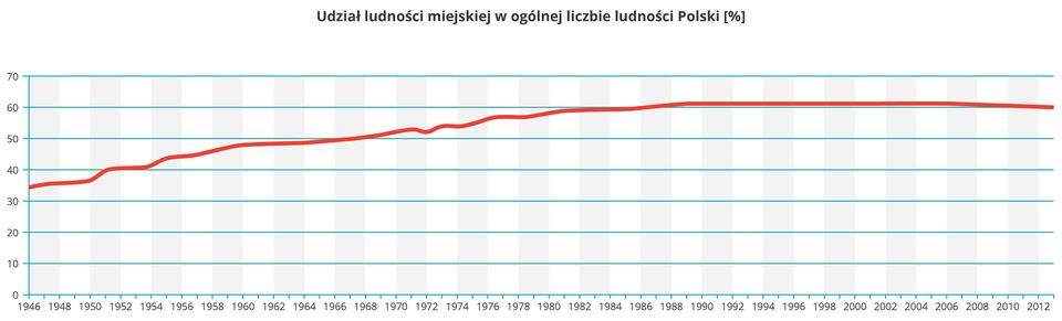 Na ilustracji wykres liniowy, stopień urbanizacji Polski wlatach 1946-2015, stały wzrost do 1990, potem linia pozioma.