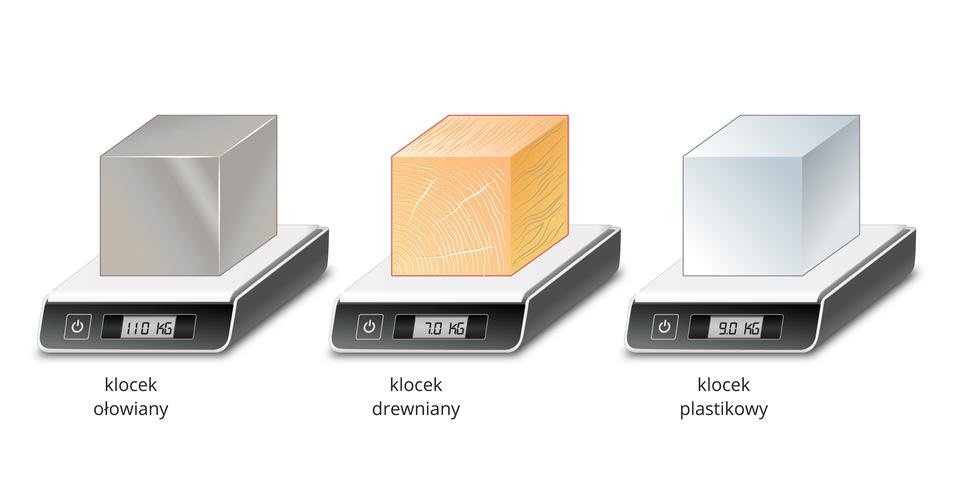 Ilustracja przedstawia trzy wagi elektroniczne. Na każdej znich znajduje się klocek otakiej samej wielkości, ale wykonany zinnej substancji. Na pierwszej wadze jest klocek ołowiany, który waży 11 kg, na drugiej drewniany ważący 7 kg, ana trzeciej plastikowy owadze 9 kg.