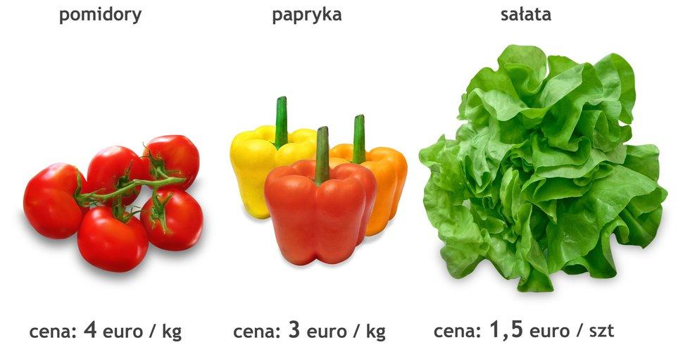 Rysunek pomidorów, papryki isałaty. Cena pomidorów: 4 euro za kilogram. Cena papryki: 3 euro za kilogram. Cena sałaty: 1,5 euro za kilogram.