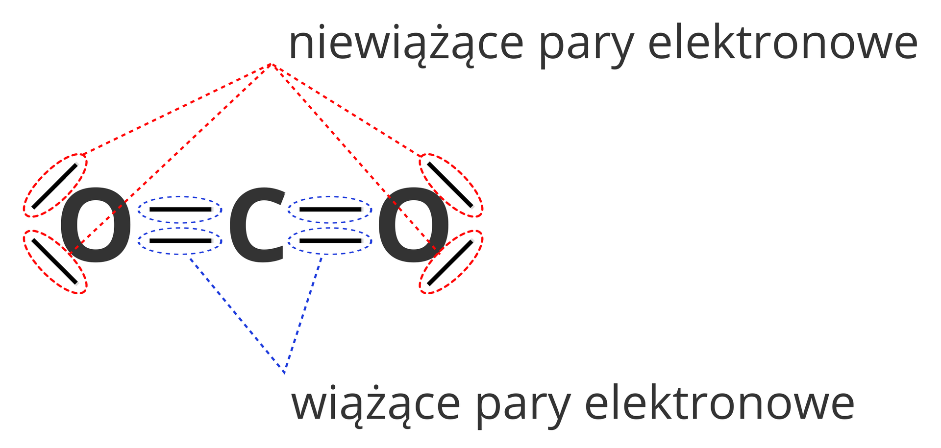 Ilustracja przedstawia różnice pomiędzy rodzajami par elektronowych wcząsteczce dwutlenku węgla, aprzy okazji również wsposobie ich oznaczania wzapisie kreskowym. Rysunek przedstawia cząsteczkę dwutlenku węgla wzapisie elektronowym kreskowym. Kreski łączące atomy tlenu zatomem węgla zaznaczone są niebieskim kolorem ipodpisane jako Wiążące pary elektronowe. Zkolei kreski po bokach atomów tlenu ale nie łączące ich zniczym oznaczone są kolorem czerwonym ipodpisane Niewiążące pary elektronowe.